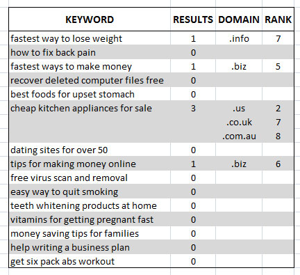 Five Word Keyword Domain Analysis