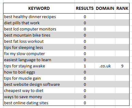 Four Word Keyword Domain Analysis