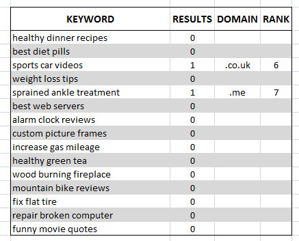 Three Word Keyword Domain Analysis